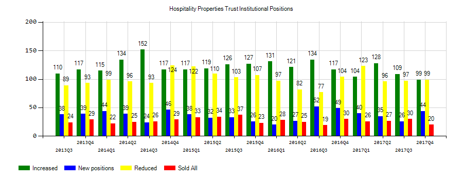 Analysts See $1.01 EPS for Hospitality Properties Trust (HPT)