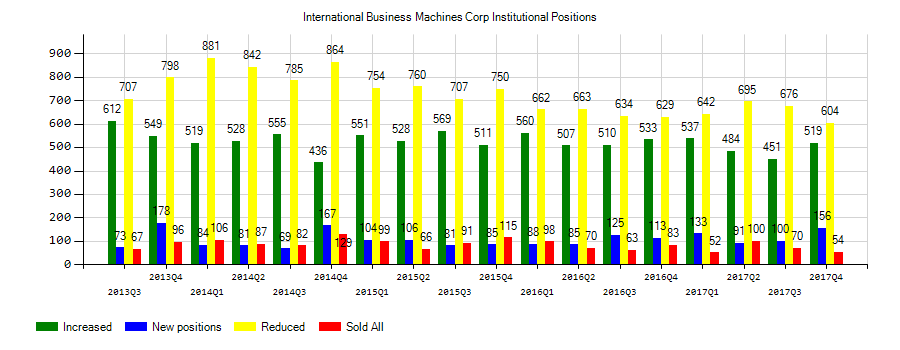 International Business Machines Corporation (NYSE:IBM) Institutional Positions Chart