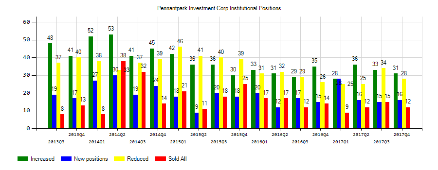$0.19 EPS Expected for PennantPark Investment Corporation (PNNT)