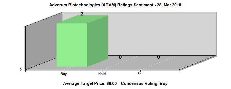 Adverum Biotechnologies, Inc. (ADVM) EPS Estimated At $-0.30
