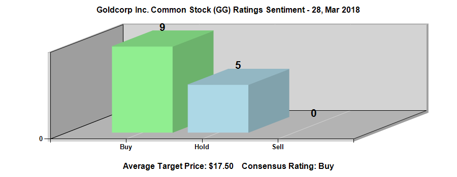 Goldcorp Inc. (NYSE:GG) Ratings Chart