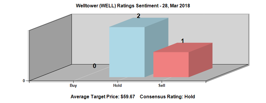 After Achieving 52-Week High, Is Welltower Inc. (WELL)'s Near-Term Analysis Positive?